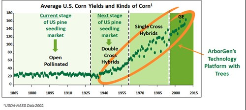 Average US Corn Yields and Kinds of Corn
